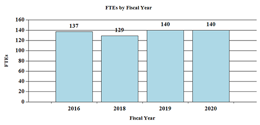 A bar graph depicting the number of full-time equivalent (FTEs) positions at the National Institute on Deafness and Other Communication Disorders between Fiscal Year (FY) 2016 and 2020. In FY 2016, there were 137 FTEs; in FY 2018, there were 129 FTEs; in FY 2019, there were 140 FTEs; and for FY 2020, 140 FTEs are proposed.