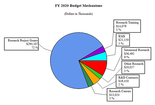 A pie graph depicting fiscal year (FY) 2020 Budget Mechanisms for the National Institute on Deafness and Other Communication Disorders. Research Project Grants is $294, or 72%, Research Training is $14,079 or 3%, RMS is $21,150 or 5%, Intramural Research is $36,492 or 9%, Other Research is $10,057 or 3%, R&D Contracts is $19,450 or 5%, and Research Centers is $13,024 or 3%.