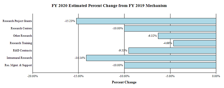 A bar graph depicting fiscal year (FY) 2020 Estimated Percent Change from FY 2019 Mechanism for the National Institute on Deafness and Other Communication Disorders. Research Project Grants is -15.23%, Research Centers is -10.00%, Other Research is -6.32%, Research Training is -4.66%, R&D Contracts is -9.53%, Intramural Research is -14.14%, and RMS Mgmt. & Support is -10.00%.
