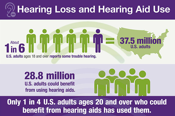 Infographic: Hearing Loss and Hearing Aid Use.