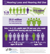 Hearing  Loss and Hearing Aid Use