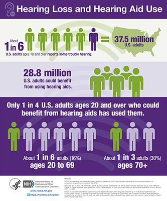 Infographic: Hearing Loss and Hearing Aid Use. About 1 in 6 U.S. adults report some trouble hearing. 28.8 million U.S. adults could benefit from using hearing aids. Only 1 in 4 U.S. adults ages 20 and over who could benefit from hearing aids has used them. About 1 in 6 adults ages 20 to 69. About 1 in 3 adults ages 70+.