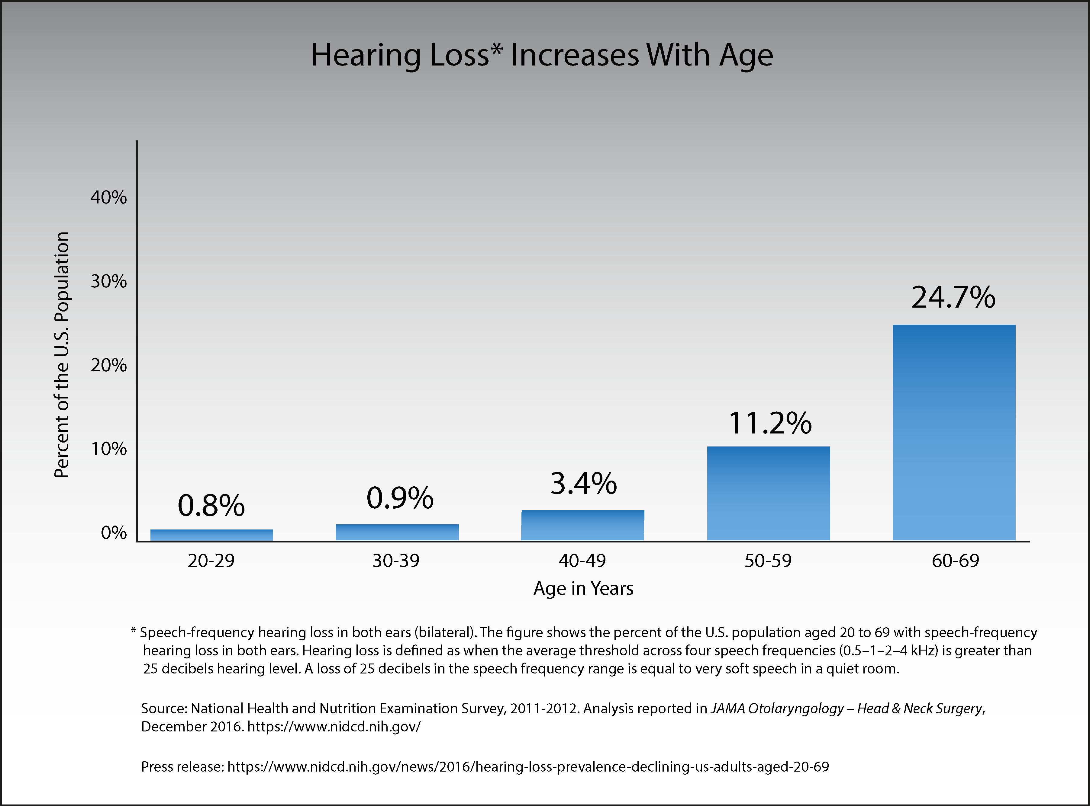 Hearing Loss Increases With Age Chart