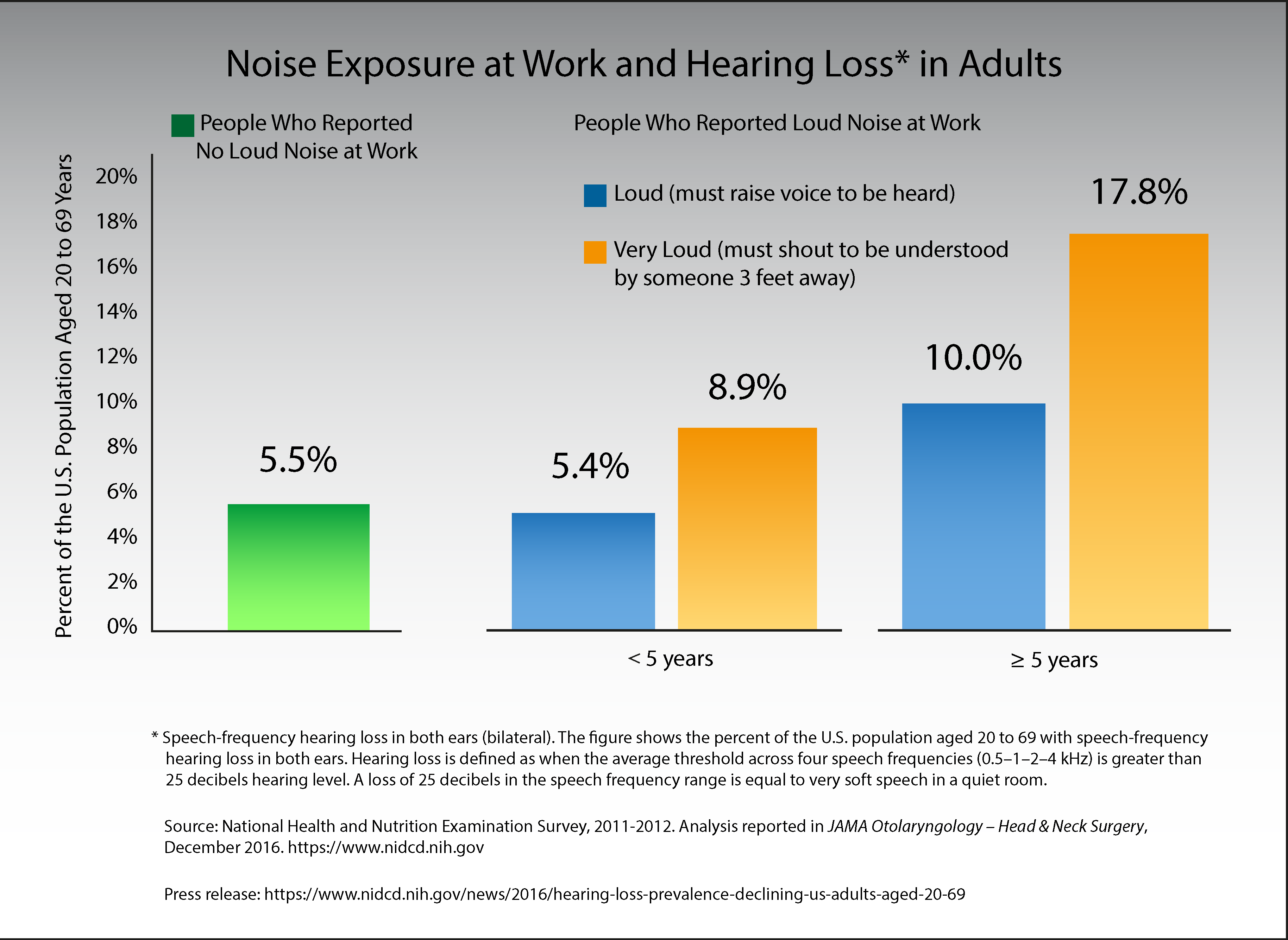Noise Exposure at Work and Hearing Loss in Adults