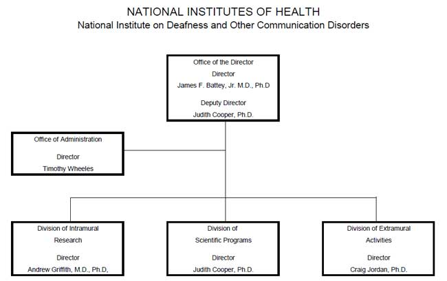 Organization of the National Institutes of Health: National Institute on Deafness and Other Communication Disorders. Office of the Director: James F. Battey Jr., M.D., Ph.D., Director; Judith Cooper, Ph.D., Deputy Director. Attached to the Office of the Director is the Office of Administration Timoth Wheeles, Directory. Also attached are three divisions: The Division of Intramural Research (Andrew Griffith, M.D.,Ph.D., Director), the Division of Scientific Programs (Judith Cooper, Ph.D., Director), and the Division of Extramural Activities (Craig Jordan, Ph.D., Director).
