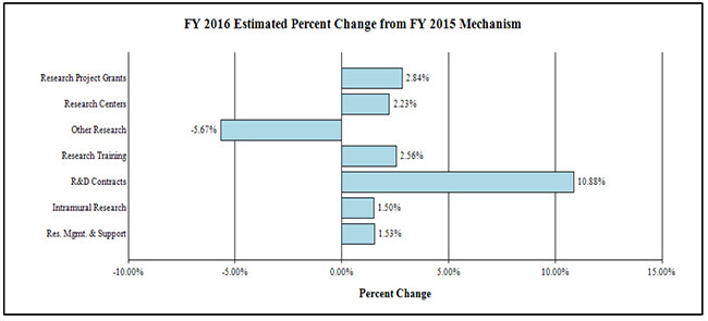 FY 2016 Estimated Percent Change from FY 2014 Mechanism: Research Project Grants 2.84%. Research Centers 2.23%. Other Research -5.6%. Research Training 2.56%. R&D Contracts 10.88% . Intramural Research 1.5%. Res. Mgmt & Support 1.53%.