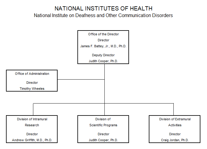 Organization chart depicting the management structure of the National Institute on Deafness and Other Communication Disorders. At the top is the Office of the Director, led by NIDCD Director James F. Battey, Jr., M.D., Ph.D., and Deputy Director Judith Cooper, Ph.D. Below the Office of the Director is the Office of Administration led by Timothy Wheeles. Below the Office of Administration are three divisions—the Division of Intramural Research led by Director Andrew Griffith, M.D., Ph.D.; the Division of Scientific Programs led by Director Judith Cooper, Ph.D.; and the Division of Extramural Activities led by Director Craig Jordan, Ph.D.