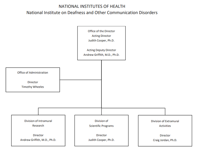 Organization chart depicting the management structure of the National Institute on Deafness and Other Communication Disorders. At the top is the Office of the Director, led by NIDCD Acting Director Judith Cooper, Ph.D., and Acting Deputy Director Andrew Griffith, M.D., Ph.D., Below the Office of Director is the Office of Administration led by Timothy Wheeles. Below the Office of Administration are three divisions—the Division of Intramural Research led by Director Andrew Griffith, M.D., Ph.D.; the Division of Scientific Programs led by Director Judith Cooper, Ph.D.; and the Division of Extramural Activities led by Director Craig Jordan, Ph.D.