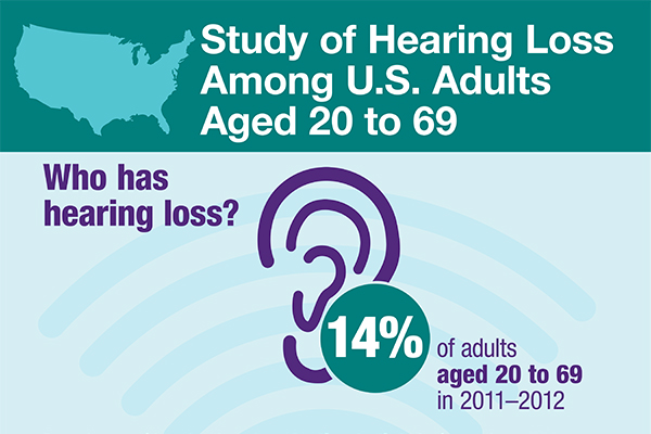 Hearing Loss Study Infographic.
