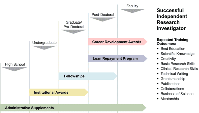 types of research training and career development funding