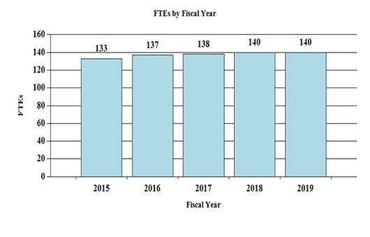 A bar graph depicting the number of full-time equivalent (FTEs) positions at the National Institute on Deafness and Other Communication Disorders between Fiscal Year (FY) 2015 and 2019. In FY 2015, there were 133 FTEs; in FY 2016, there were 137 FTEs; in FY 2017, there were 138 FTEs; in FY 2018, there were 140 FTEs; and for FY 2019, 140 FTEs are proposed.