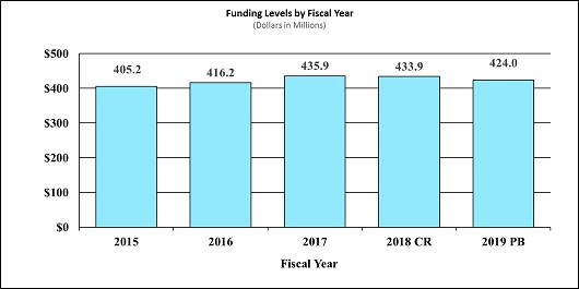 A bar graph depicting fiscal year (FY) funding levels for the National Institute on Deafness and Other Communication Disorders between Fiscal Year (FY) 2015 and 2019. In FY 2015, the Institute received $405.2 million; in FY 2016, it received $416.2 million; in FY 2017, it received $435.9 million; in FY 2018, it received $433.9 million; and in FY 2019, it is proposed to receive $424.0 million.