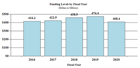 A bar graph depicting fiscal year (FY) funding levels for the National Institute on Deafness and Other Communication Disorders between Fiscal Year (FY) 2016 and 2020. In FY 2016, the Institute received $416.2 million; in FY 2017, it received $422.9 million; in FY 2018, it received $458.9 million; in FY 2019, it received $474.4 million; and in FY 2020, it is proposed to receive $408.4 million.
