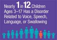 Nearly 1 in 12 children ages 3-17 has had a disorder related to voice, speech, language, or swallowing infographic.