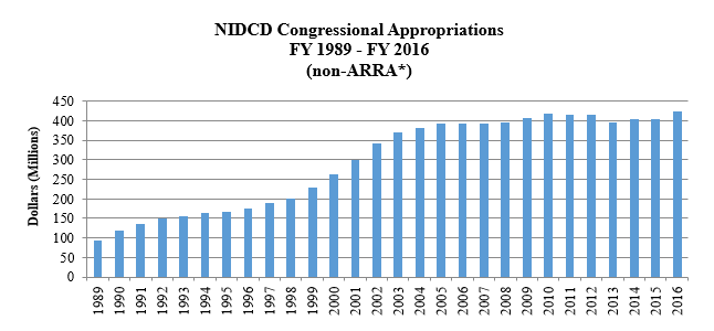NIDCD Congressional Appropriations FY1989-FY2015 (non-ARRA*)