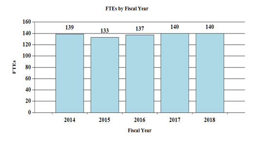 FTE's by fiscal year