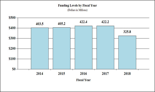 Funding levels by fiscal year