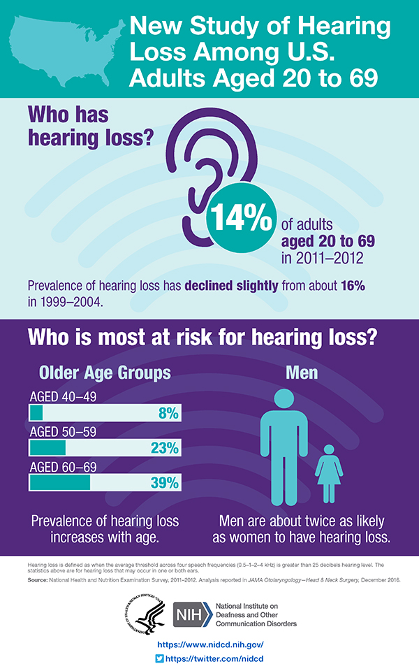 Hearing Loss Among U.S. Adults Aged 20 to 69