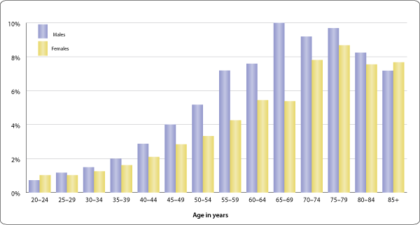 Bar chart showing percentage of males and females reporting chronic tinnitus, by age. Follow the text version link for data.