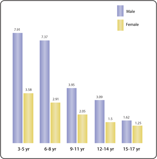 Prevalence of text sex
