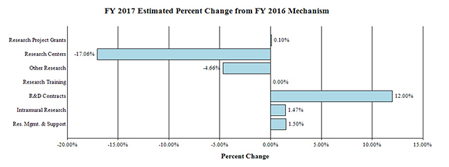 FY 2017 Estimated Percent Change from FY 2016 Mechanism: Research Project Grants .10%. Research Centers -17.06%. Other Research -4.66%. Research Training 0.00%. R&D Contracts 12.00% . Intramural Research 1.47%. Res. Mgmt & Support 1.50%.