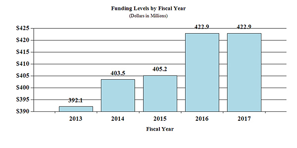 Funding Levels by Fiscal Year: 2013 392.1 million. 2014 404.5 million. 2015 405.2 million. 2016 422.9 million. 2017 422.9 million.