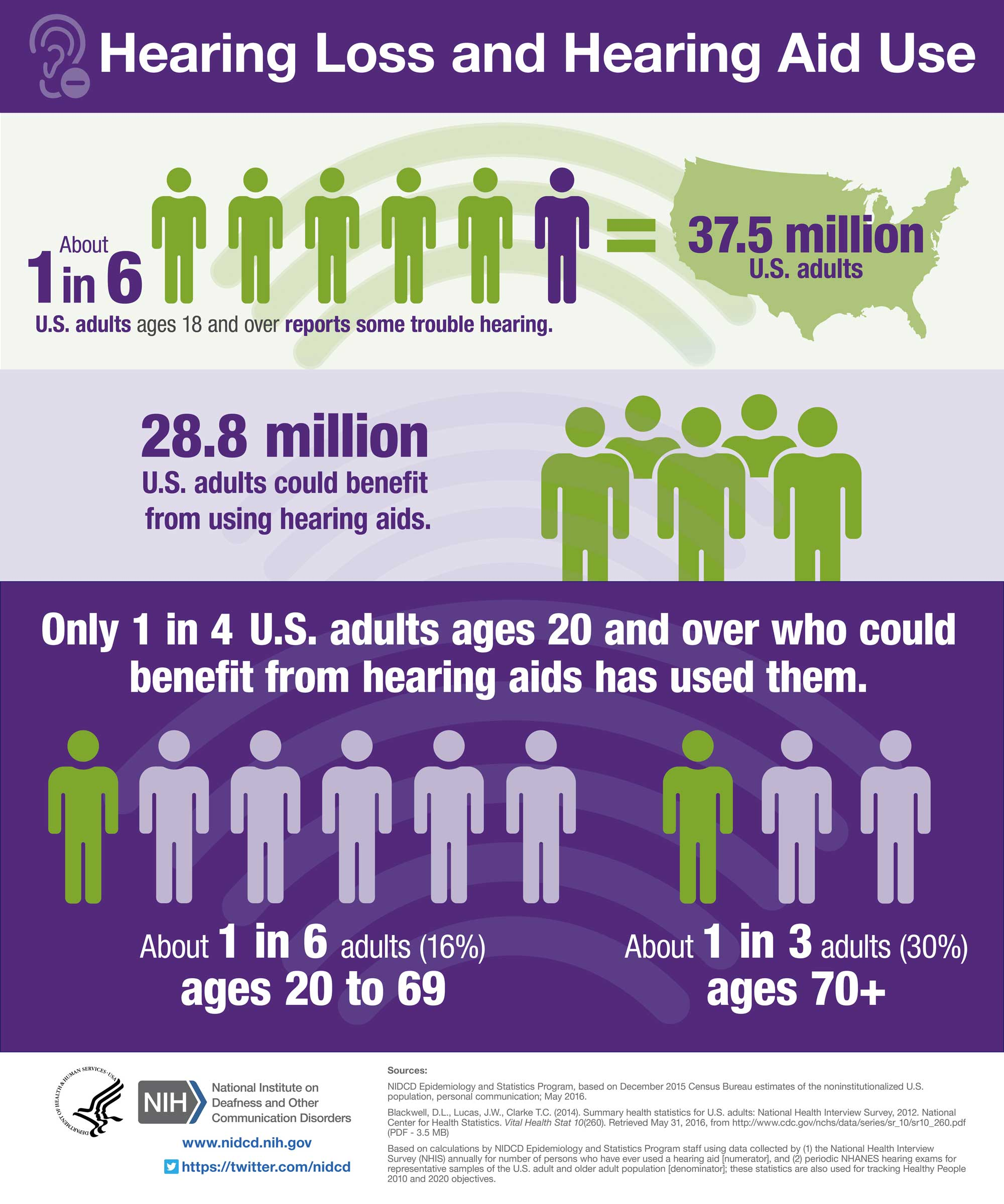 Hearing loss and hearing aid use info graphic