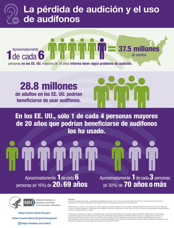 La pérdida de audición y el uso de audífonos. Aproximadamente 1 de cada 6 personas en los EE. UU. mayores de 18 años informa tener algún problema de audición = 37.5 millones de adultos