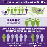 Infographic: Hearing Loss and Hearing Aid Use
