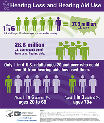 An infographic summarizing information and statistics about hearing loss and hearing aid use in U.S. adults.