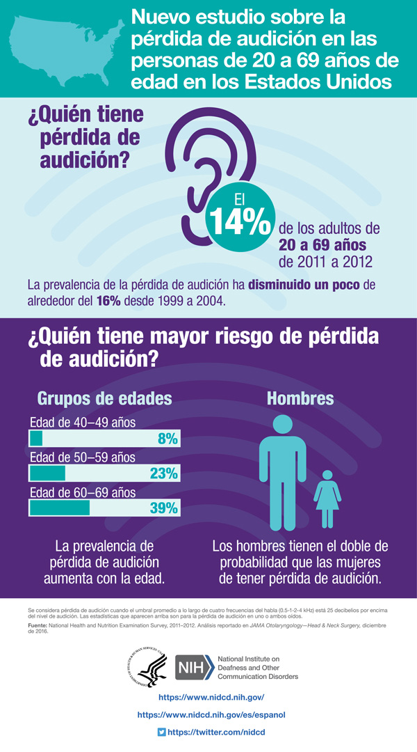 Una infografía que resume información y estadísticas sobre la pérdida de audición en adultos de 20 a 69 años de edad en los EE. UU.