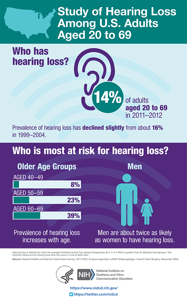 An infographic summarizing information and statistics about hearing loss in U.S. adults ages 20-69.