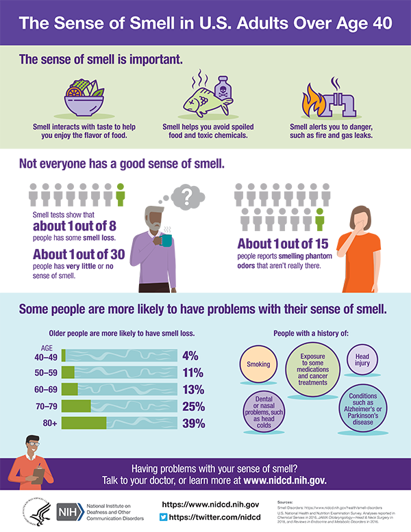 The sense of small in U.S. adults over age 40 infographic