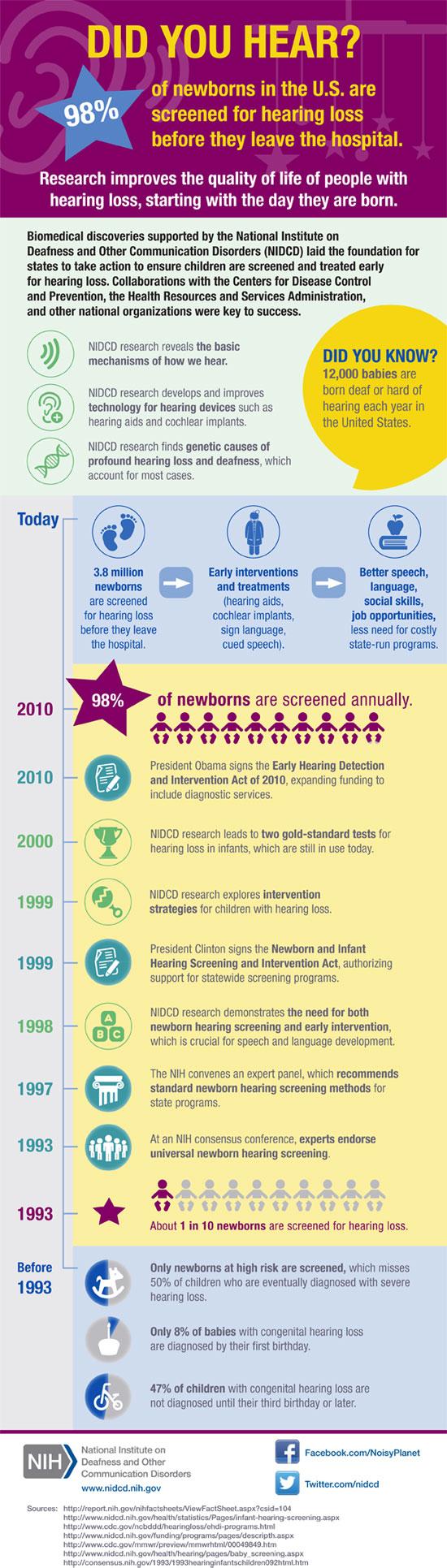 Infographic: 20 Years of Newborn Hearing Screenings